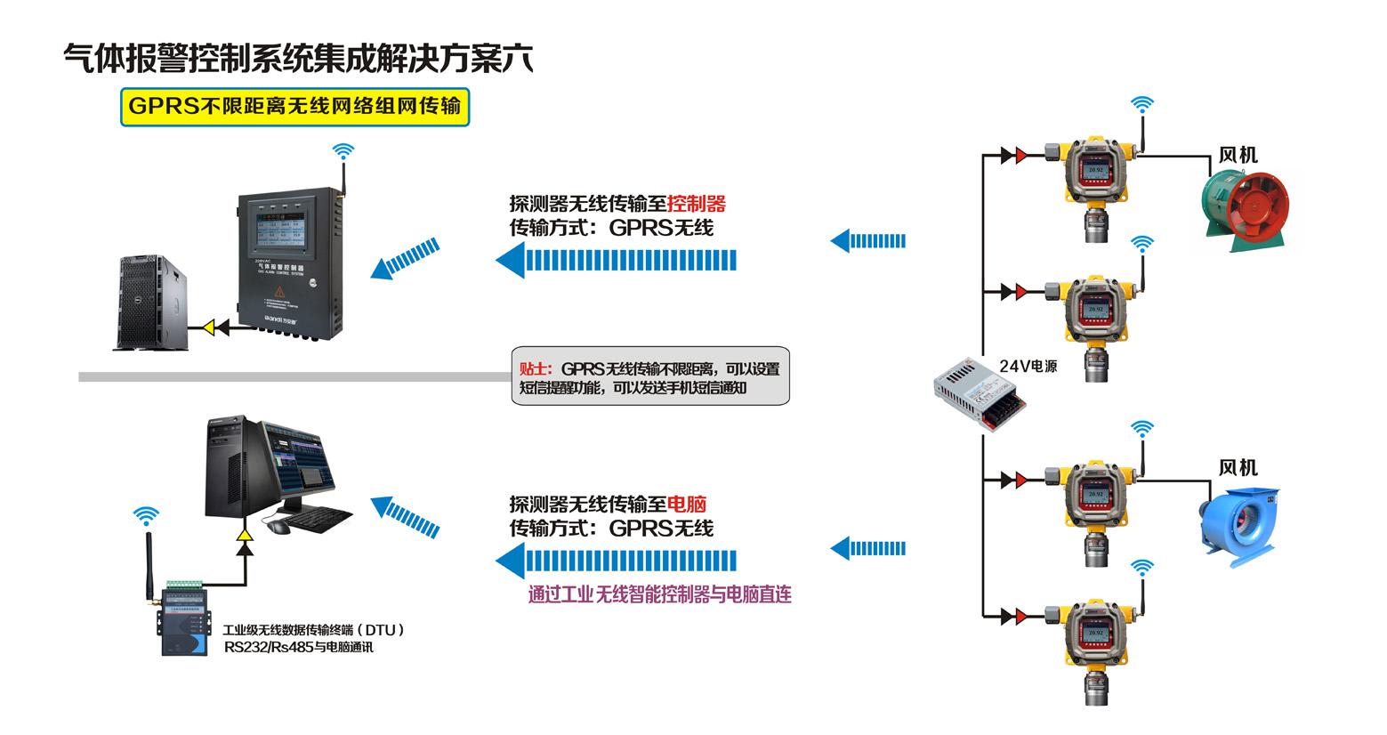 探测器GPRS不限距离无线网络组网传输联网方案