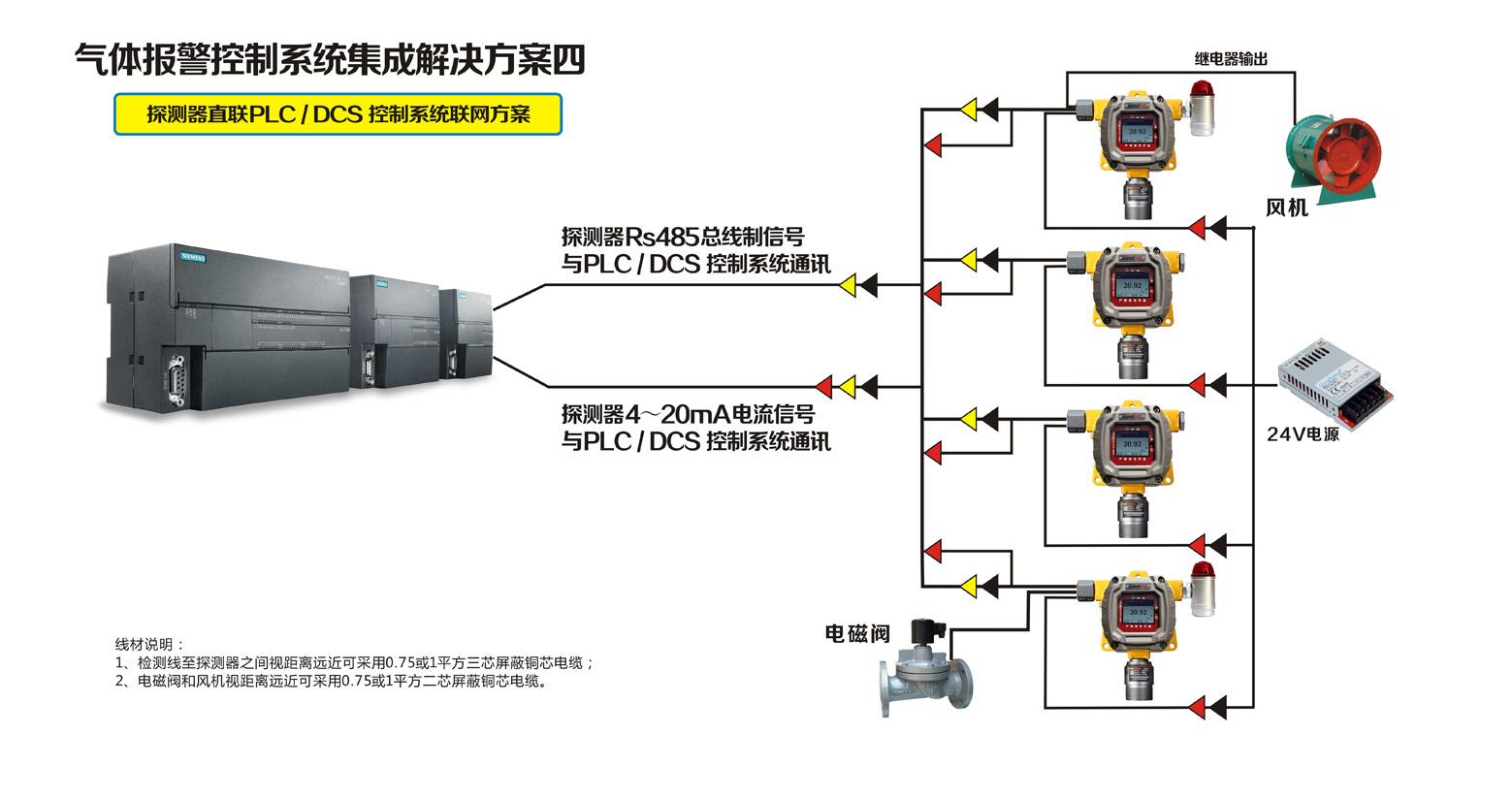探测器直联PLC / DCS 控制系统联网方案