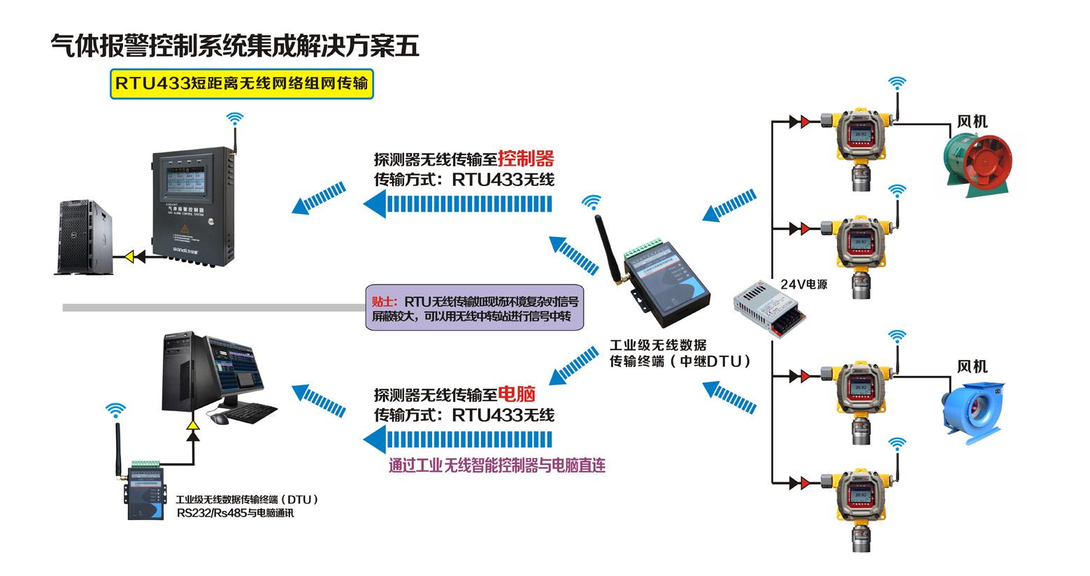 探测器RTU433短距离无线组网传输联网方案