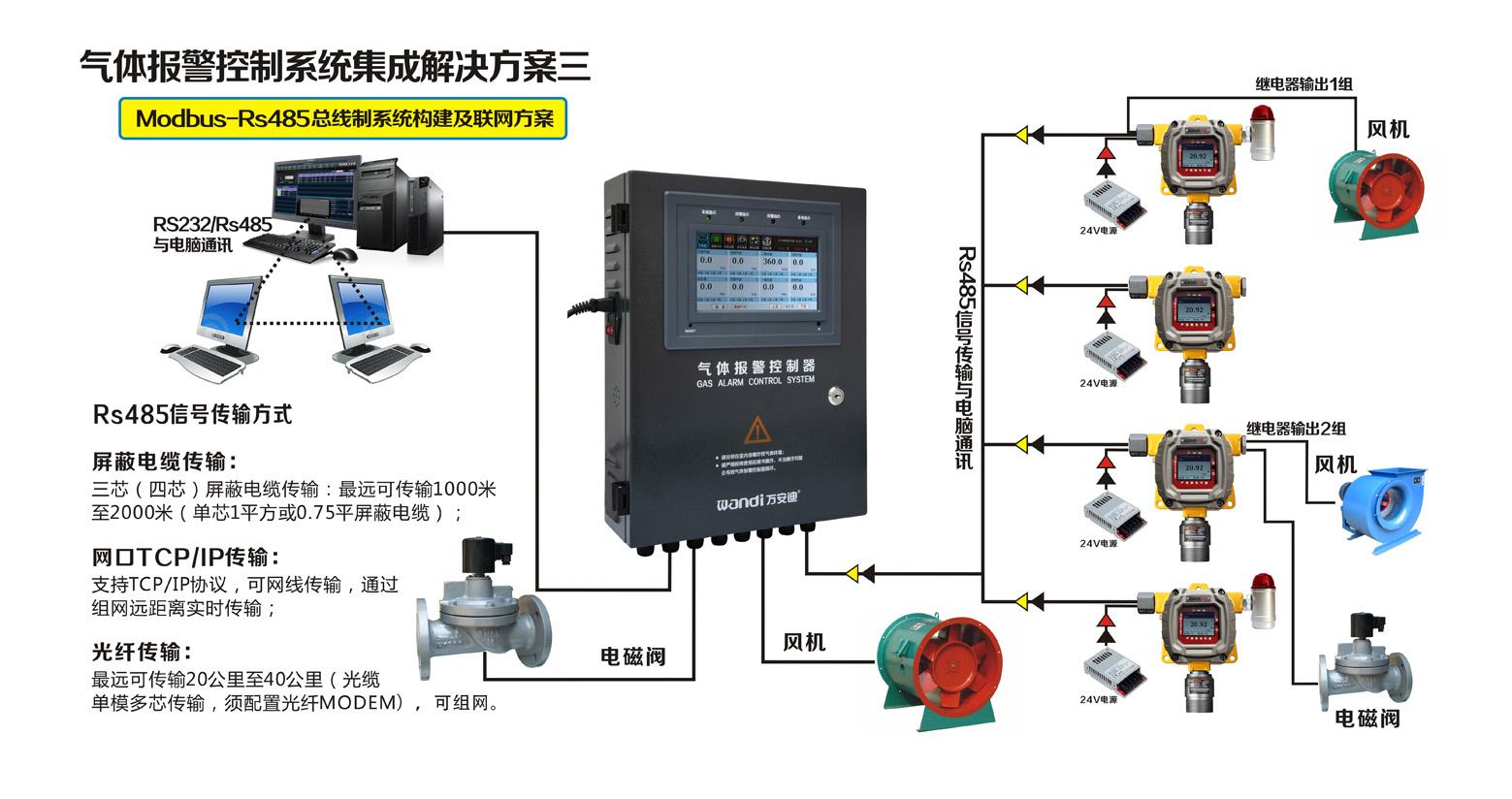 探测器Modbus-Rs485总线制信号联网方案