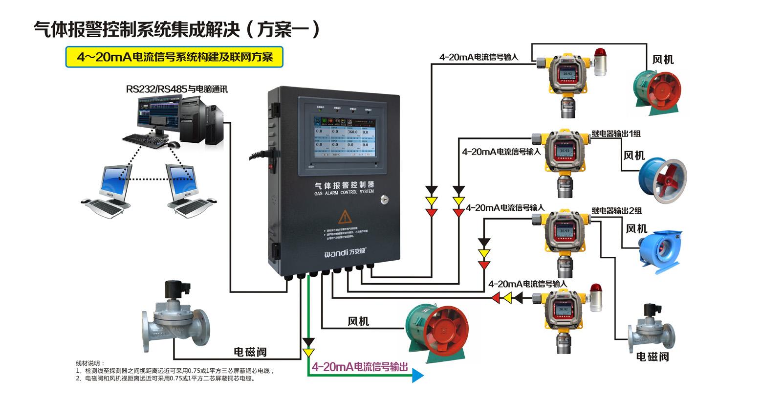 探测器4~20mA电流信号系统构建及联网方案